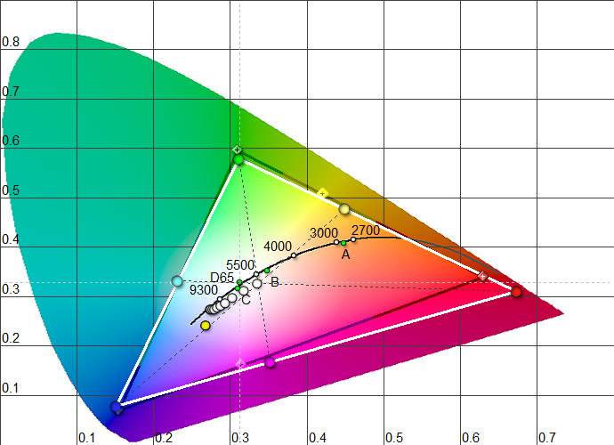 cie-color-chart-srgb-coverage