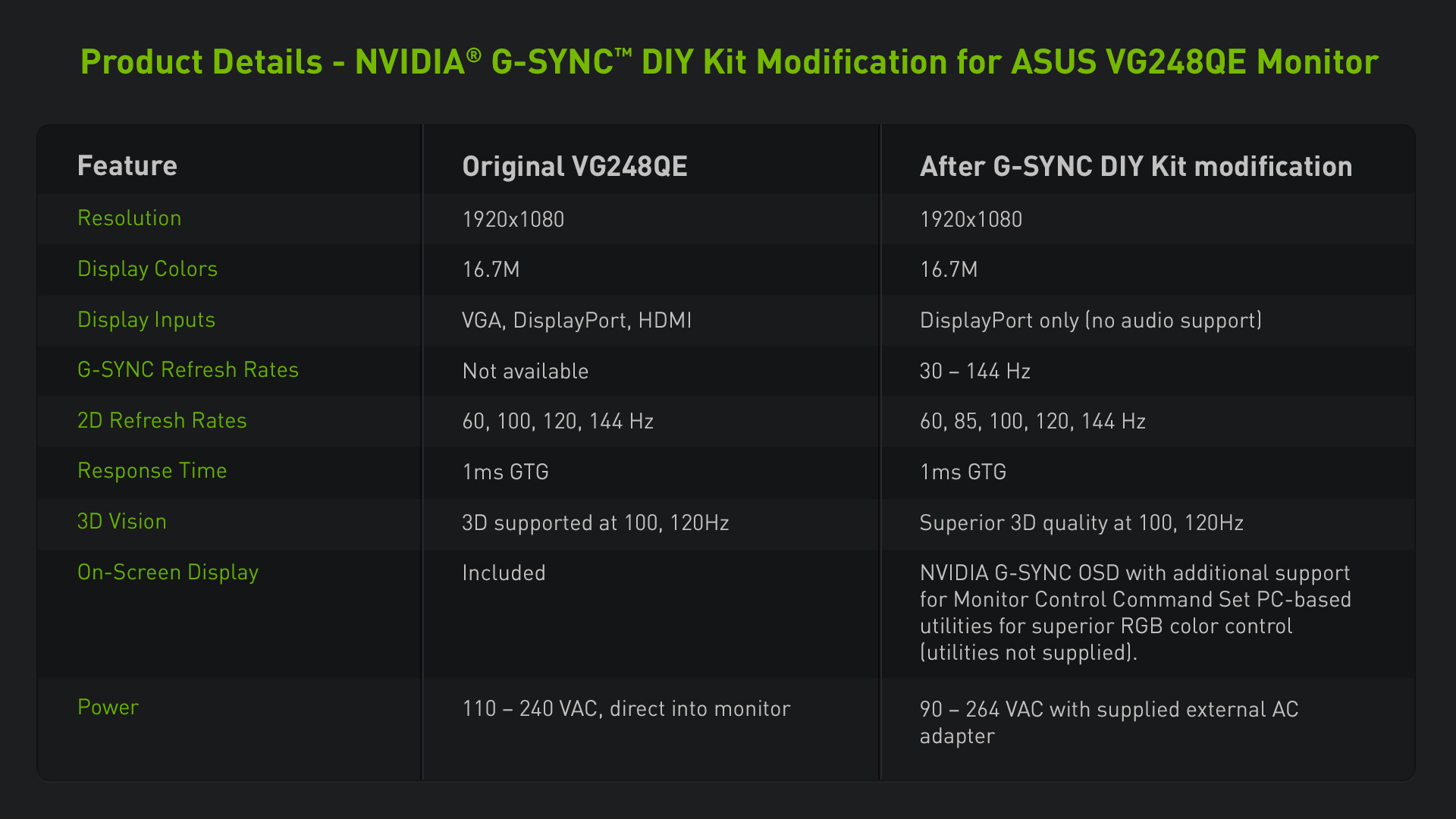 Asus Vgqe With Gsync