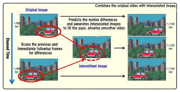 frame-interpolation-explained