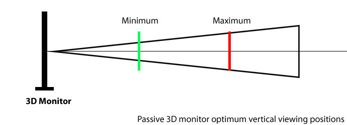 passive-3d-monitor-optimum-viewing-positions